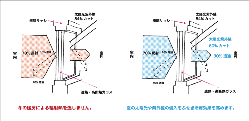 1 オール樹脂窓が標準装備 複合型樹脂サッシからオール樹脂に変更図